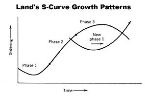 Land's S-Curve Pattern